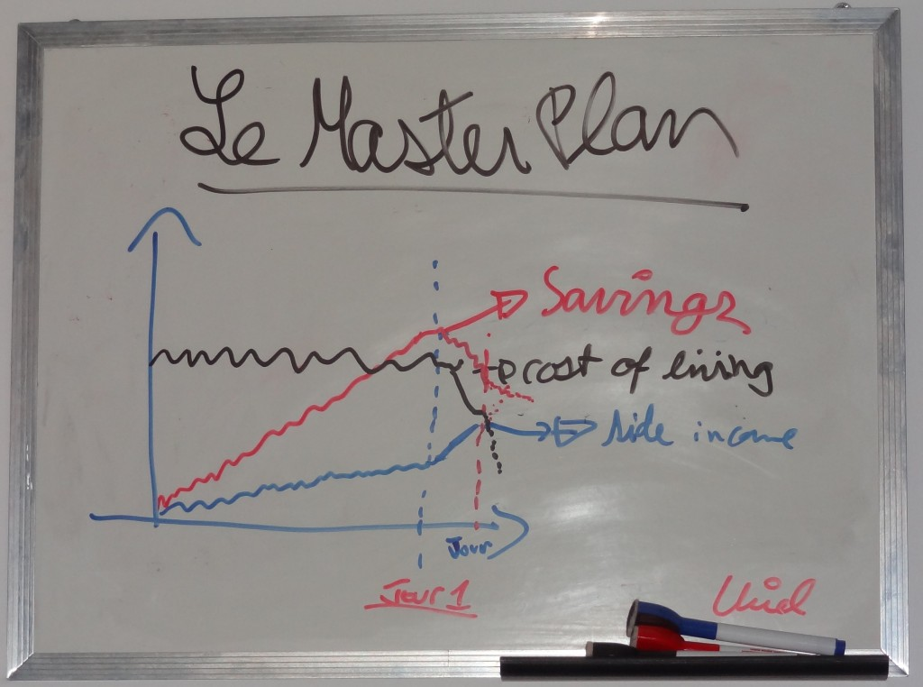 Le Master Plan (Whiteboard)