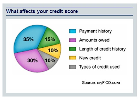Composition d'un score de crédit