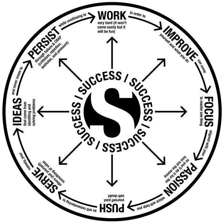 8 traits pour connaître le succès