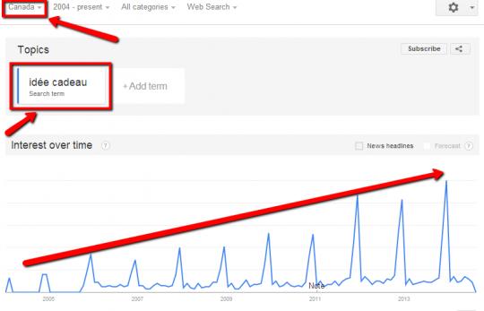 Analyse des tendances du marché avec Google Trends